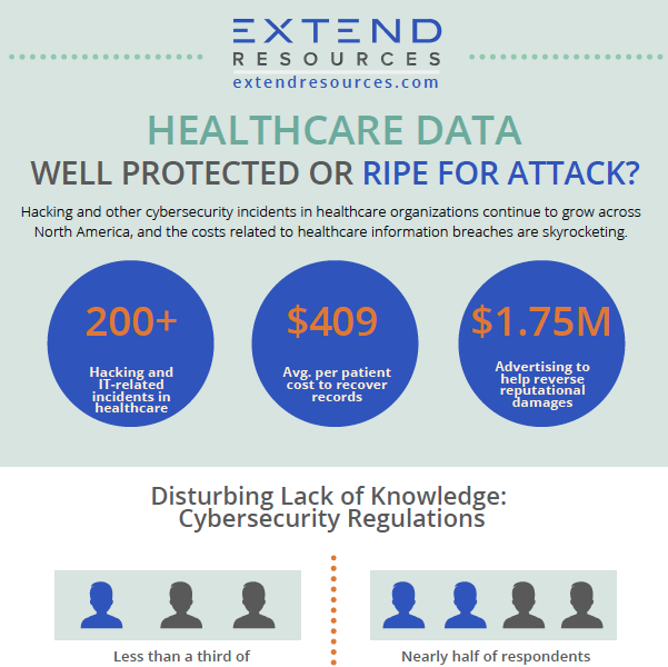 EXTEND Infographic Healthcare Cyber Readiness